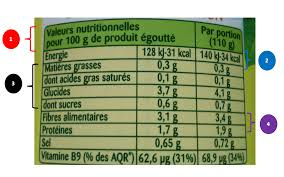 ETIQUETAGE-NUTRITIONNEL-COMMENT-LIRE-ETIQUETTE-ALIMENT